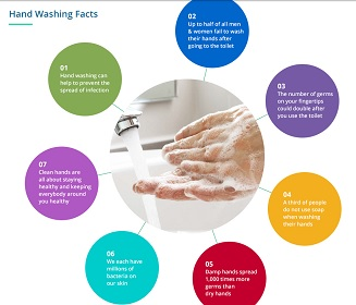 Hand Hygiene in the Food Industry